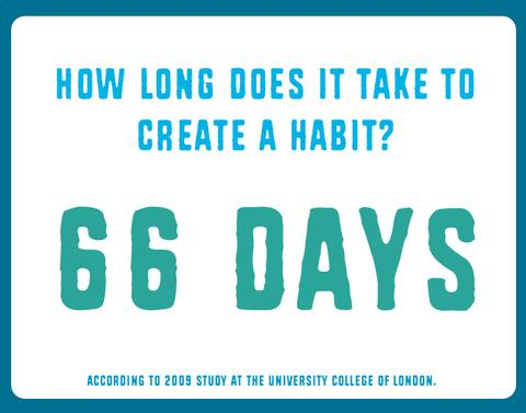Image result for how long does it take to form a habit